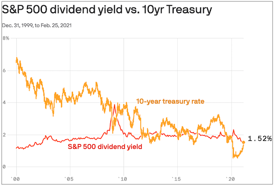 S&P 500 dividend yield vs 10yr treasury