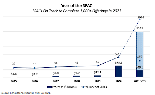 year of SPAC