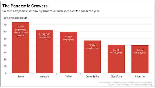 Pandemic Growers