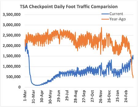 TSA foot traffic