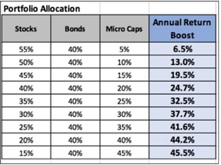 Portfolio Allocation