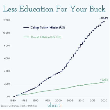 Less Education For Your Buck