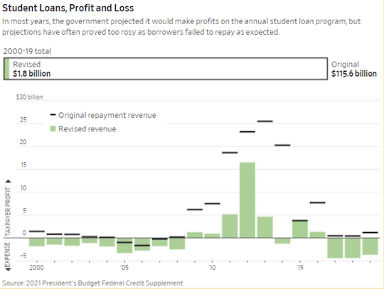Student Loans, Profit and Loss