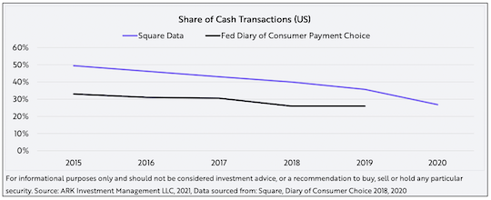 Share of Cash Transactions