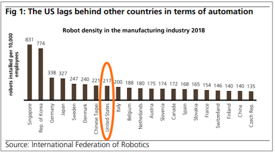 Automation by country