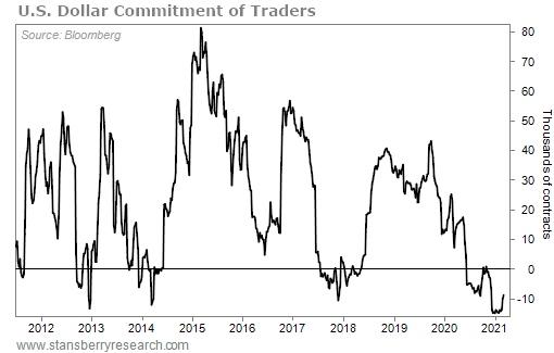 US Dollar Commitment of Traders