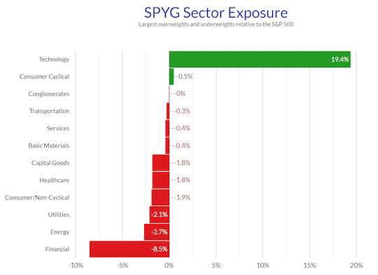 SPYG Sector Exposure