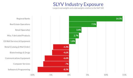 SLYV Industry Exposure