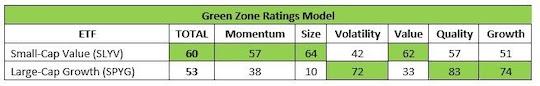 Green Zone Rating Model