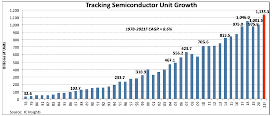 Semiconductor Growth