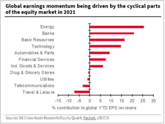 global earnings