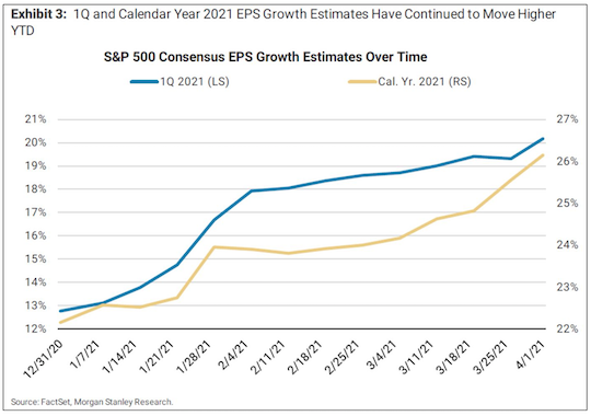 EPS growth estimates