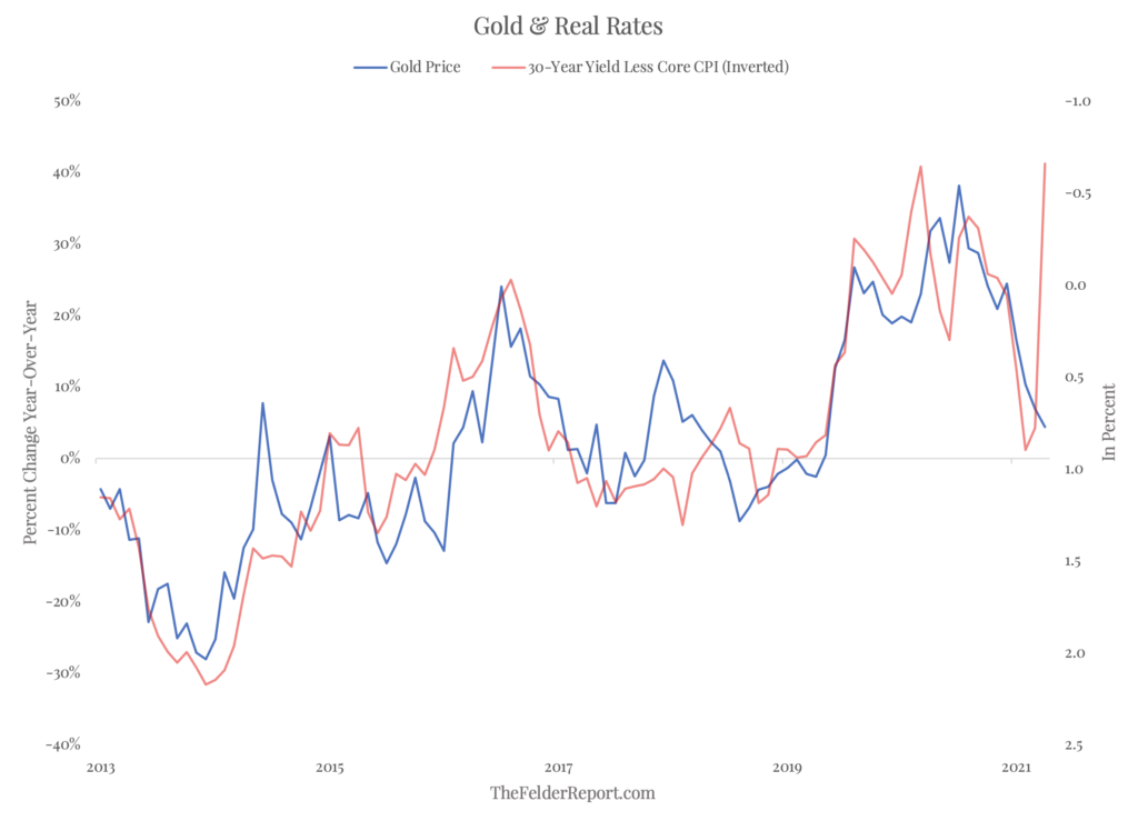 Gold & Real Rates