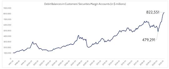 Debit Balances in customer securities graph