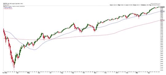Overall market Via S&P 500