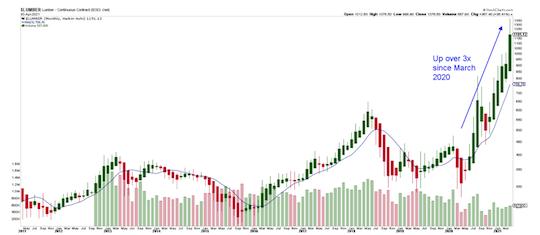 Lumber Chart