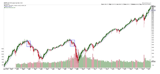 S&P 500 9 month moving average