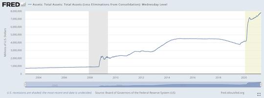 Financial Reserve Balance