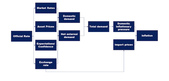 How Does the Fed Actually Control Rates