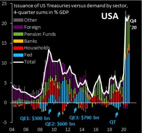 buying of US treasury securities