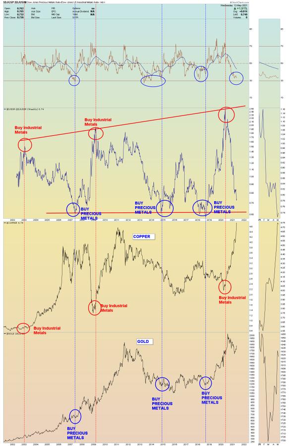 copper v gold