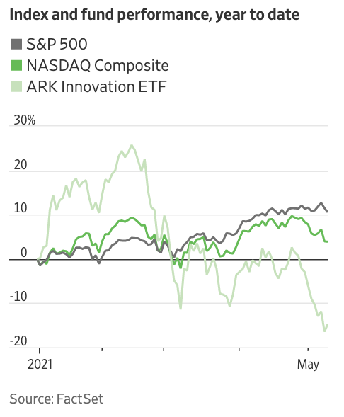 index and fund performance