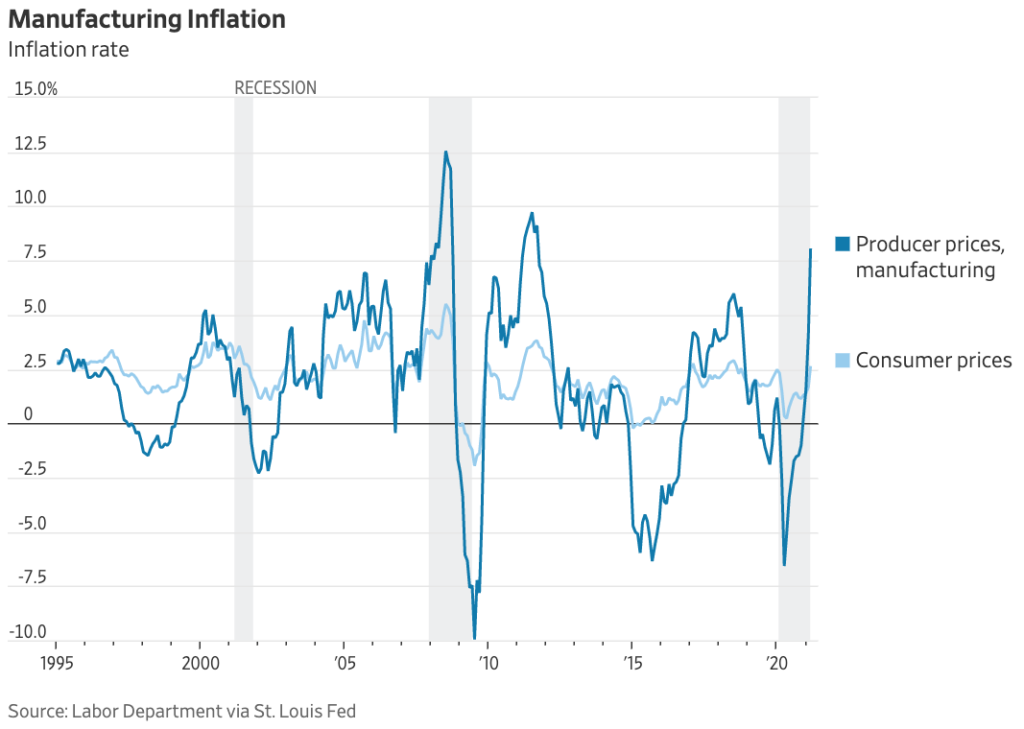 manufacturing inflation
