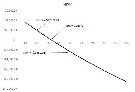 net present value chart
