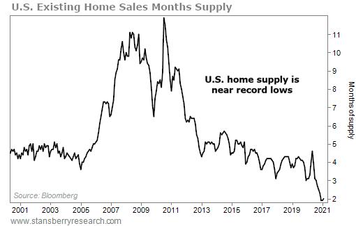 Homes suply