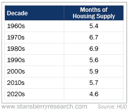 months of housing supply chart