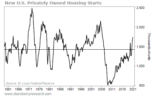new US housing starts