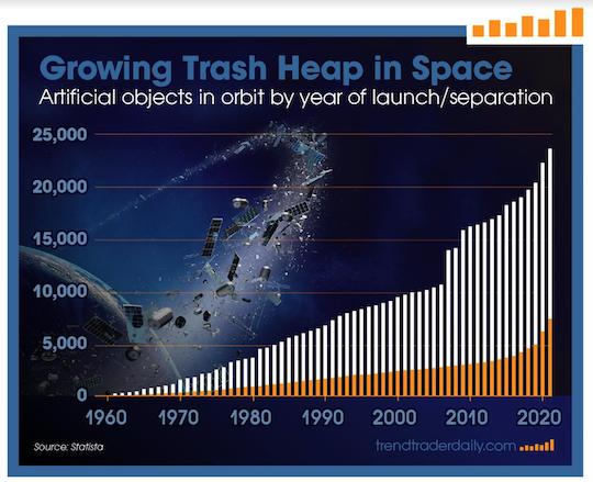 Artificial objects in orbit