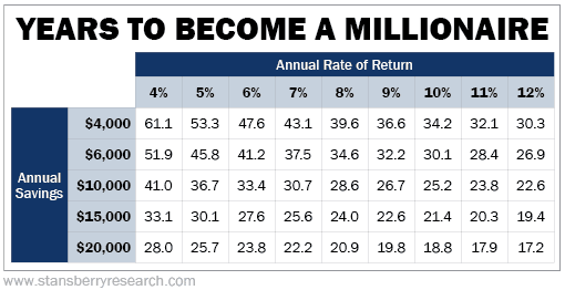 Years to a become millionaire chart