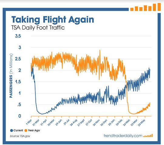 TSE chart