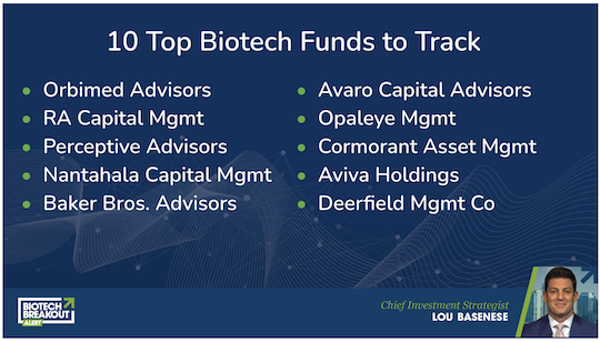 biotech funds to track