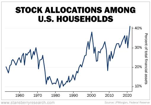 stock allocations chart