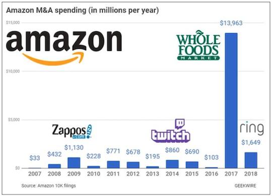 Amazon spending