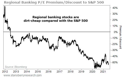 Banking stocks chart
