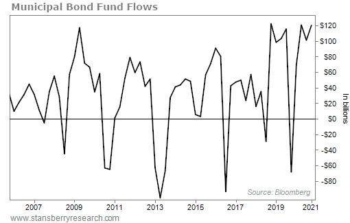 Municipal Bond Fund flows