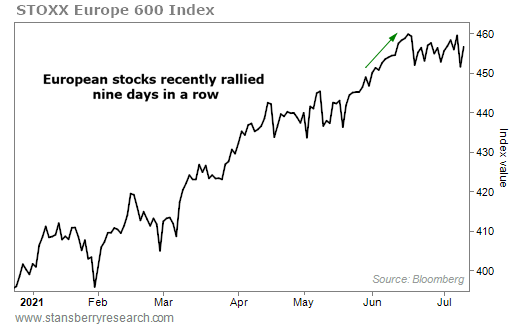 EU Stocks chart