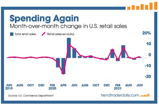 US retail spending