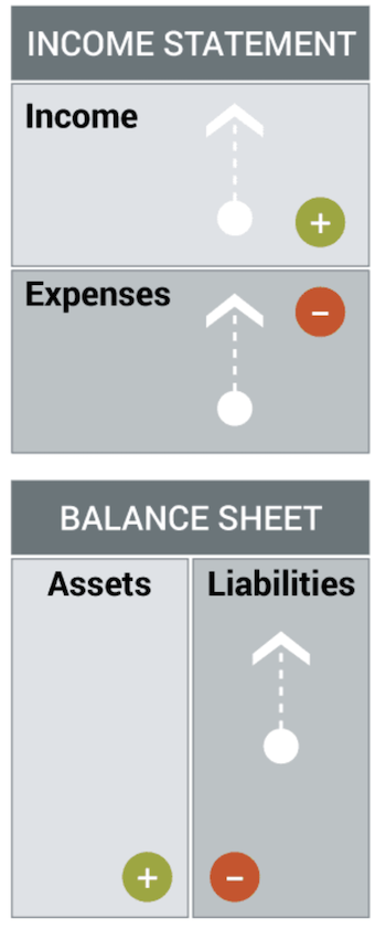 Income and Statement